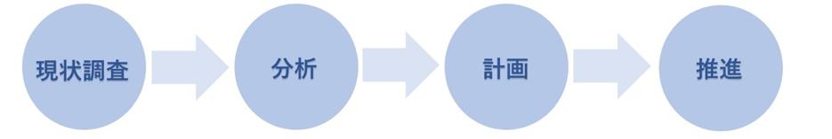 リモートワークコンサルティングの進め方