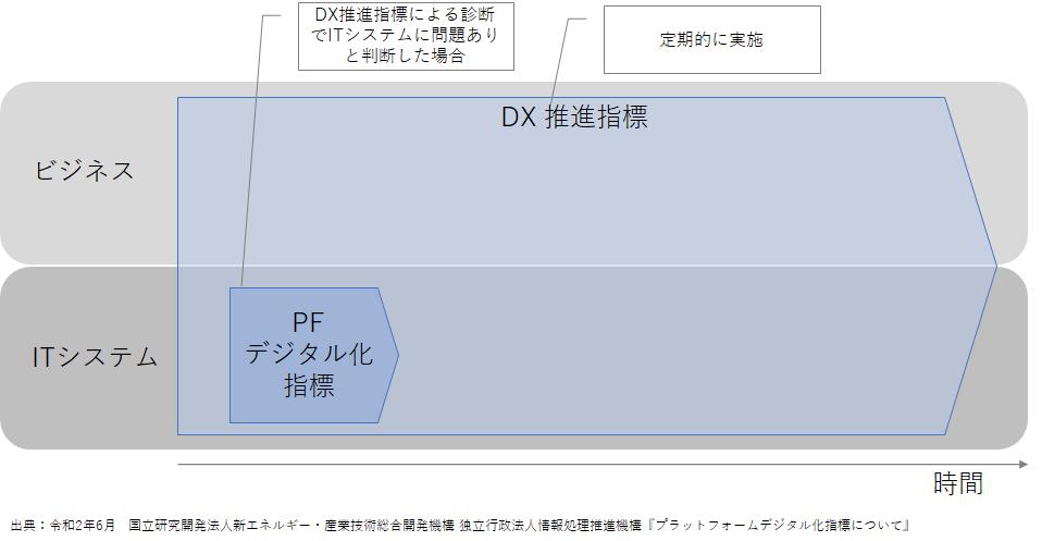 DX推進指標・PFデジタル化指標による診断の進め方